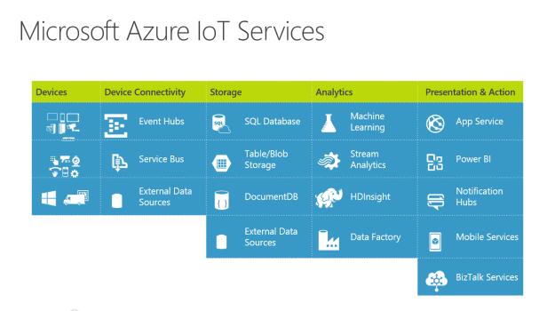 Azure IoT Services