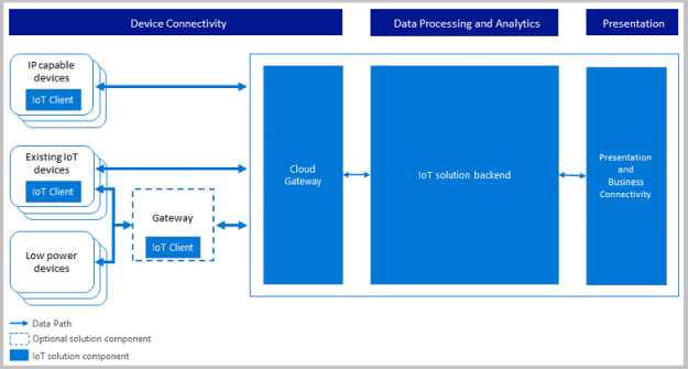 Azure IoT Data Flow Architecture
